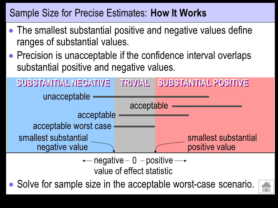Sample Size for Precise Estimates: How It Works