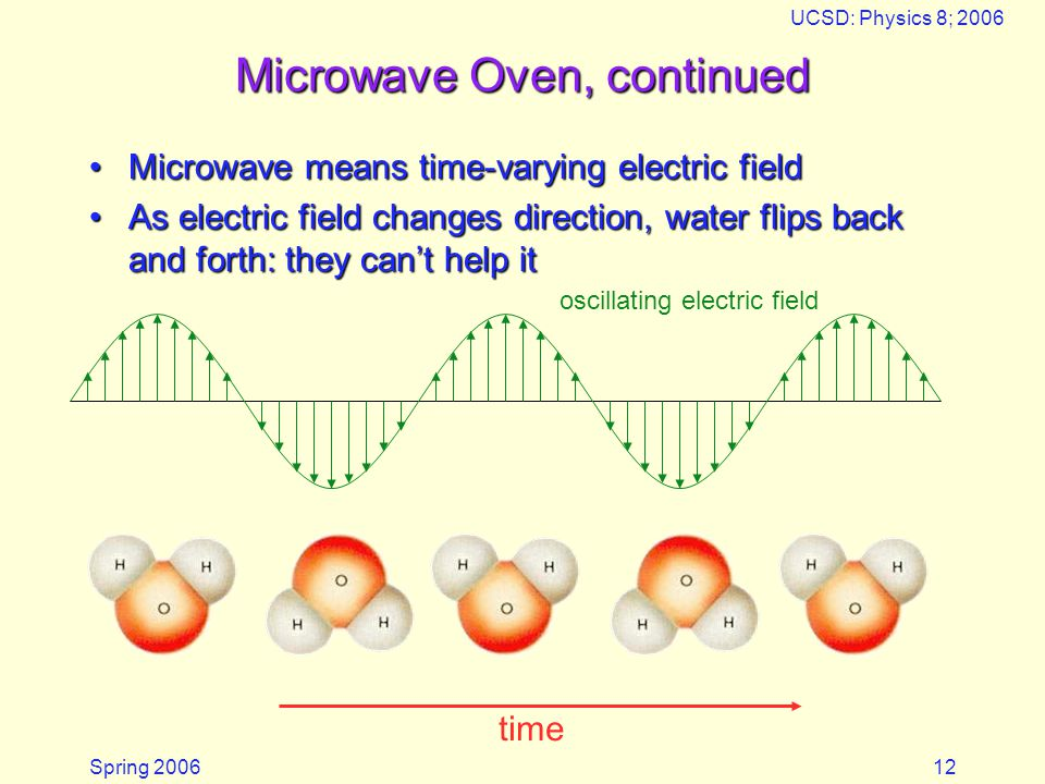 Microwave Oven, continued