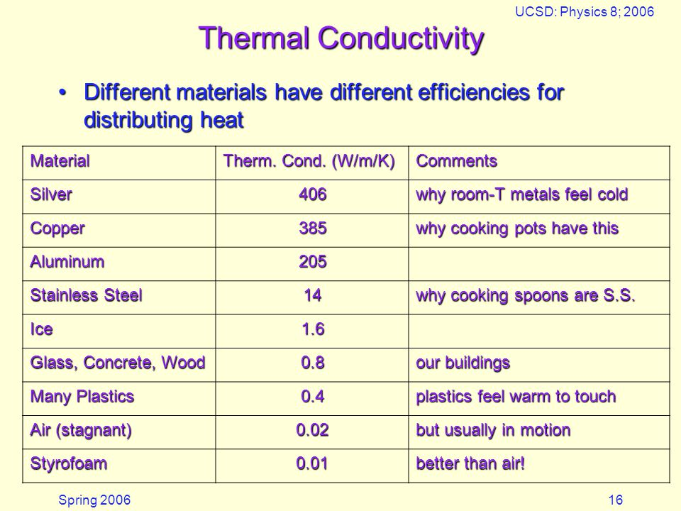 Thermal Conductivity Microwaves. 05/18/2006. UCSD: Physics 8; 2006. Different materials have different efficiencies for distributing heat.