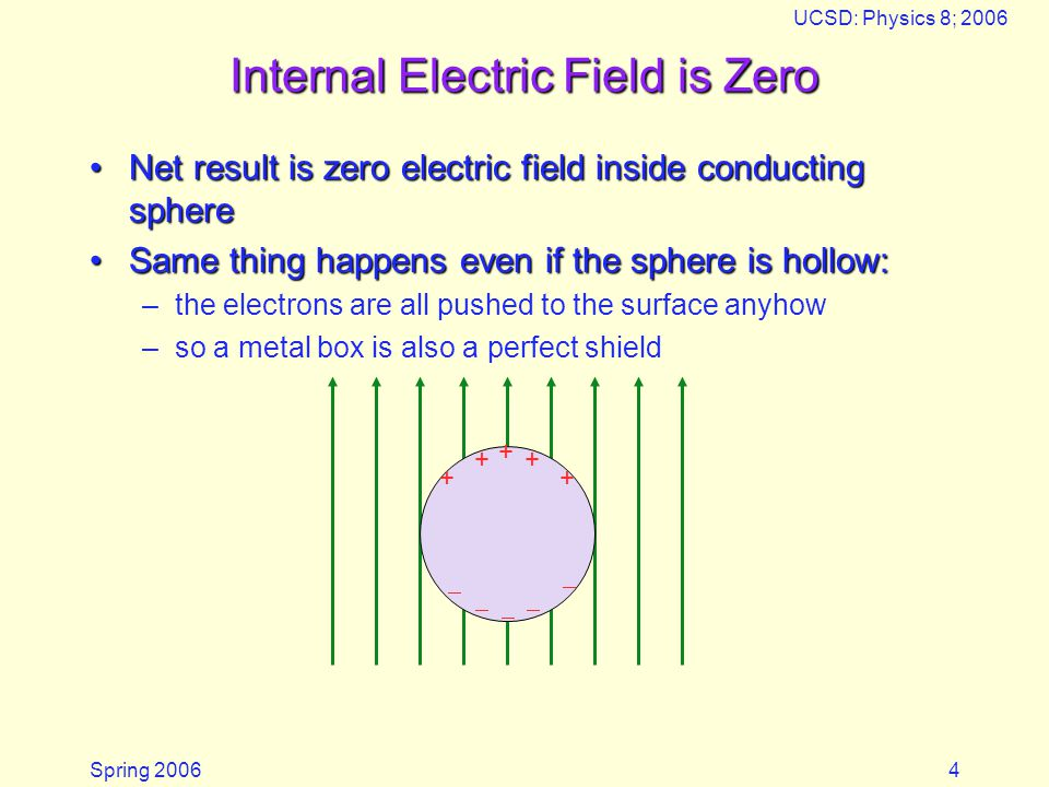 Internal Electric Field is Zero