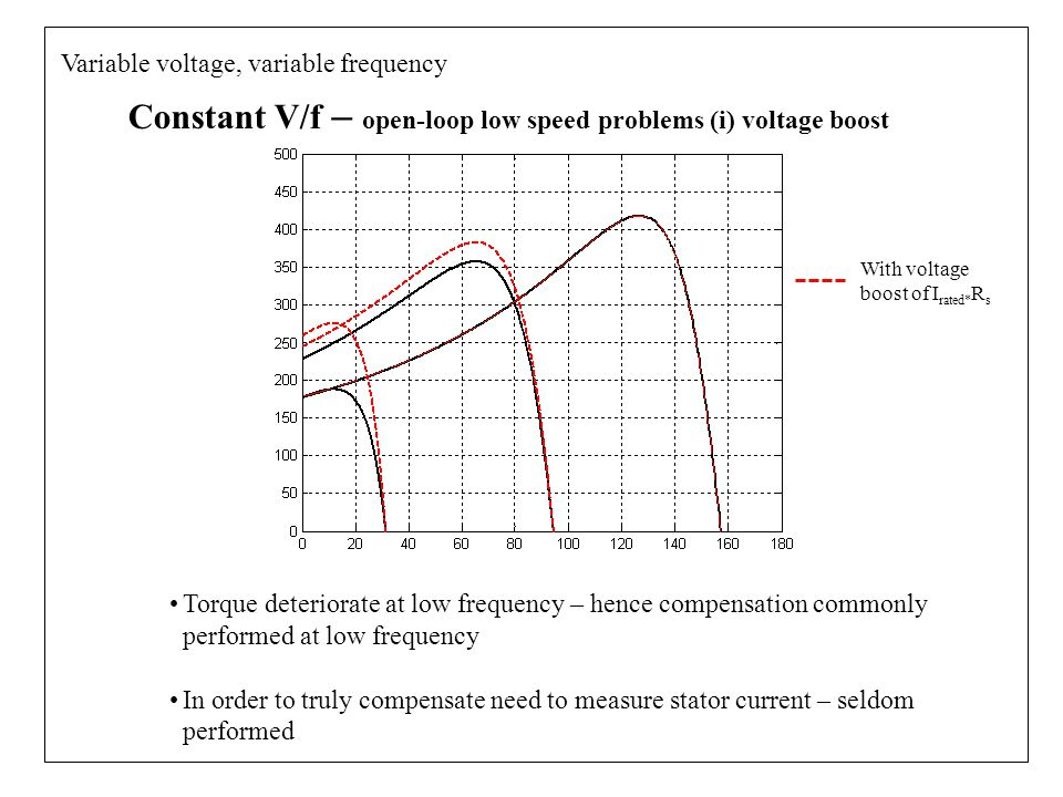 Constant V/f – open-loop low speed problems (i) voltage boost