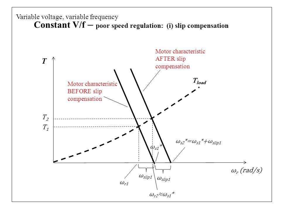 Constant V/f – poor speed regulation: (i) slip compensation