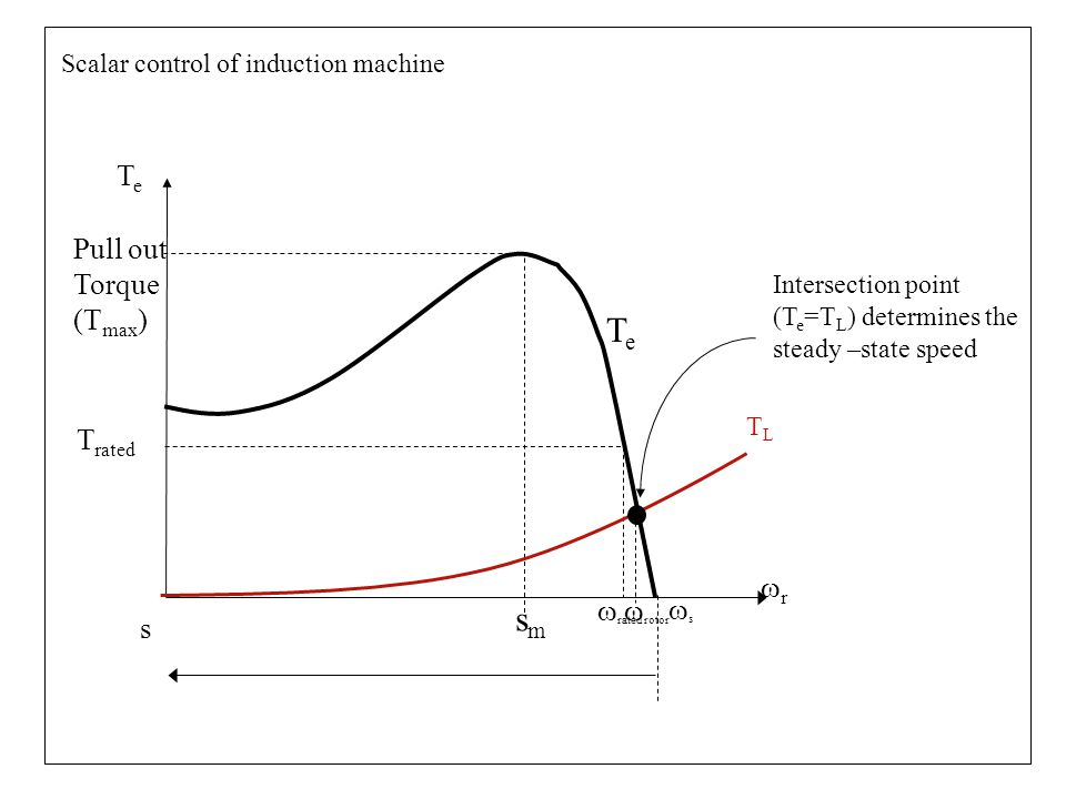 Scalar control of induction machine