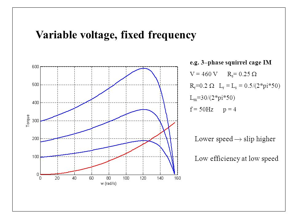 Variable voltage, fixed frequency