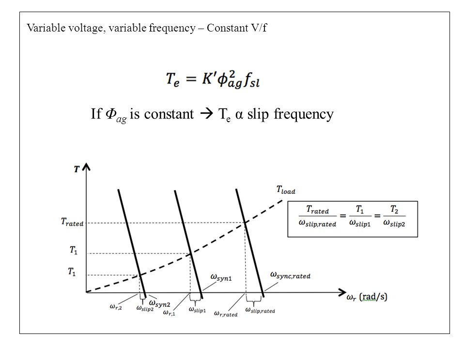 If Φag is constant  Te α slip frequency