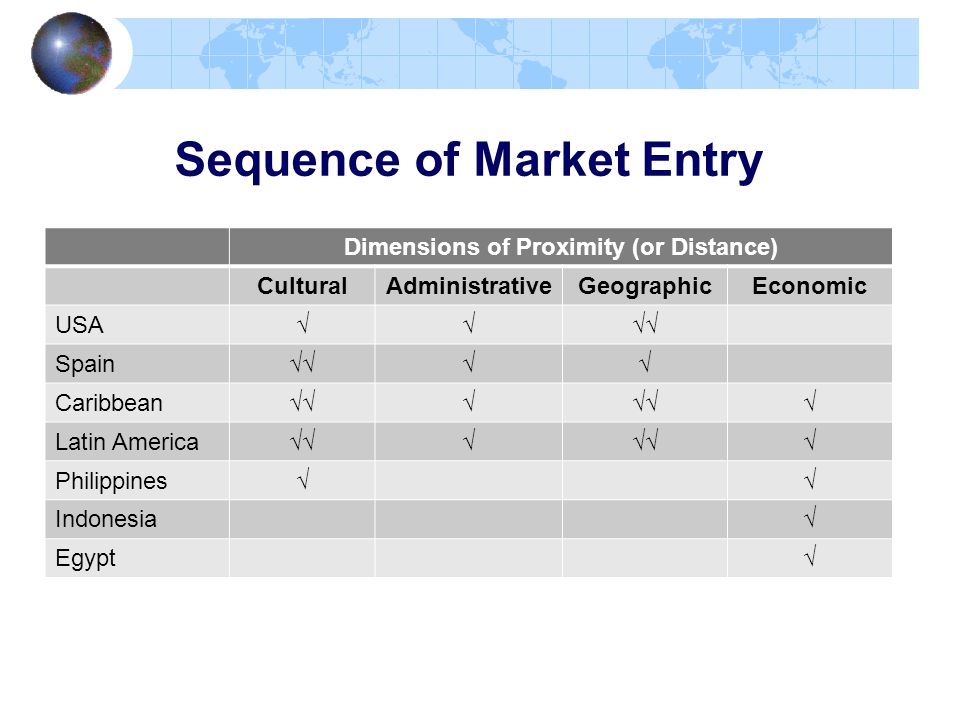 Sequence of Market Entry
