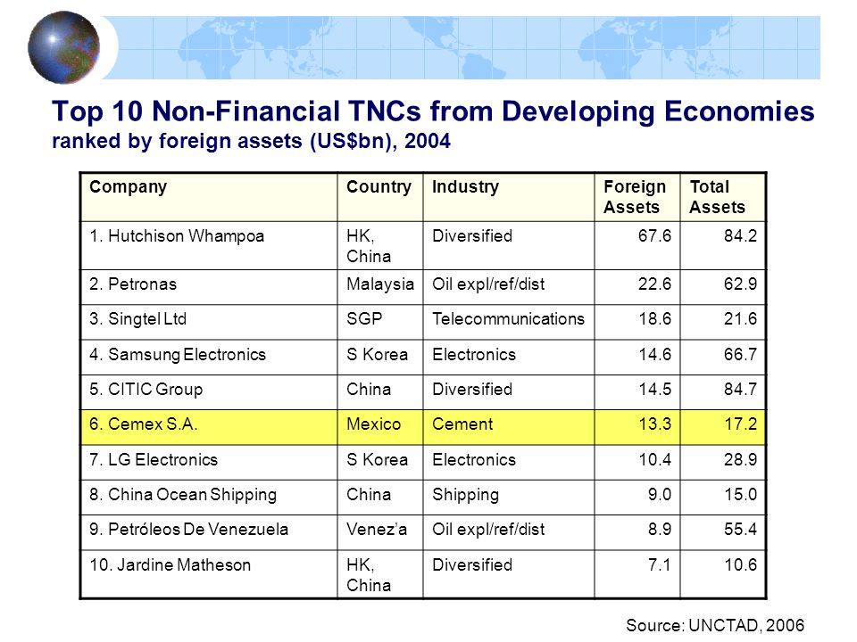 Top 10 Non-Financial TNCs from Developing Economies ranked by foreign assets (US$bn), 2004