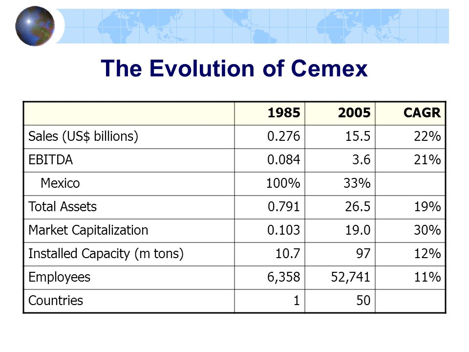 The Evolution of Cemex 1985 2005 CAGR Sales (US$ billions) 0.276 15.5