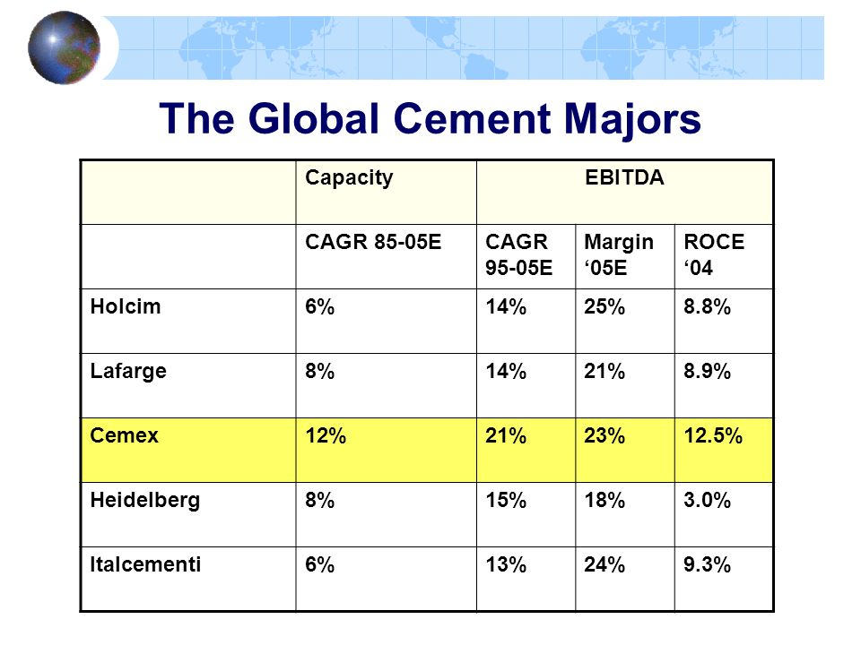 The Global Cement Majors