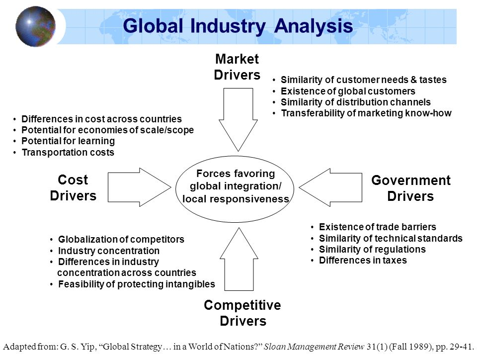 Global Industry Analysis