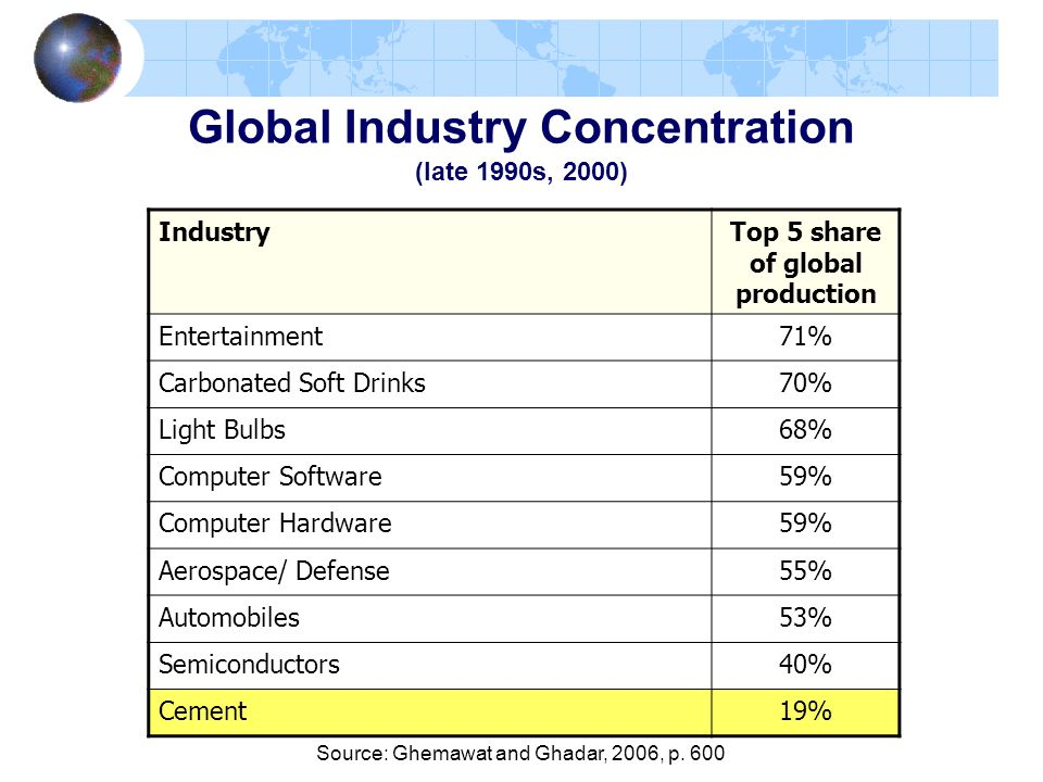 Global Industry Concentration (late 1990s, 2000)