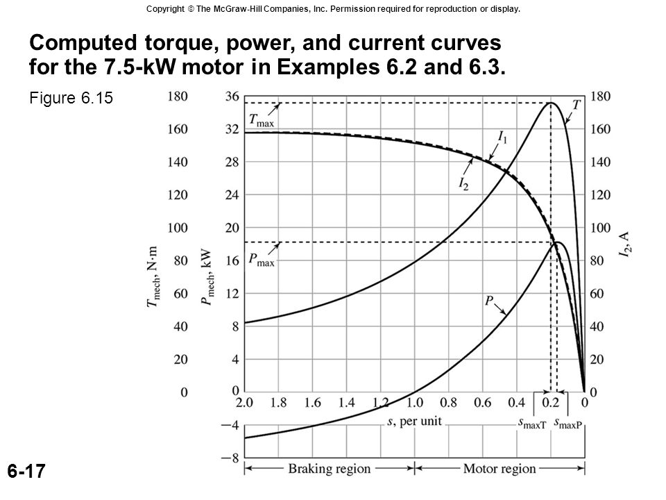 Induction-motor torque-slip curves showing effect of changing rotor-circuit resistance.
