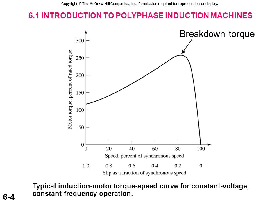 6.2 CURRENTS AND FLUXES IN POLYPHASE INDUCTION MACHINE