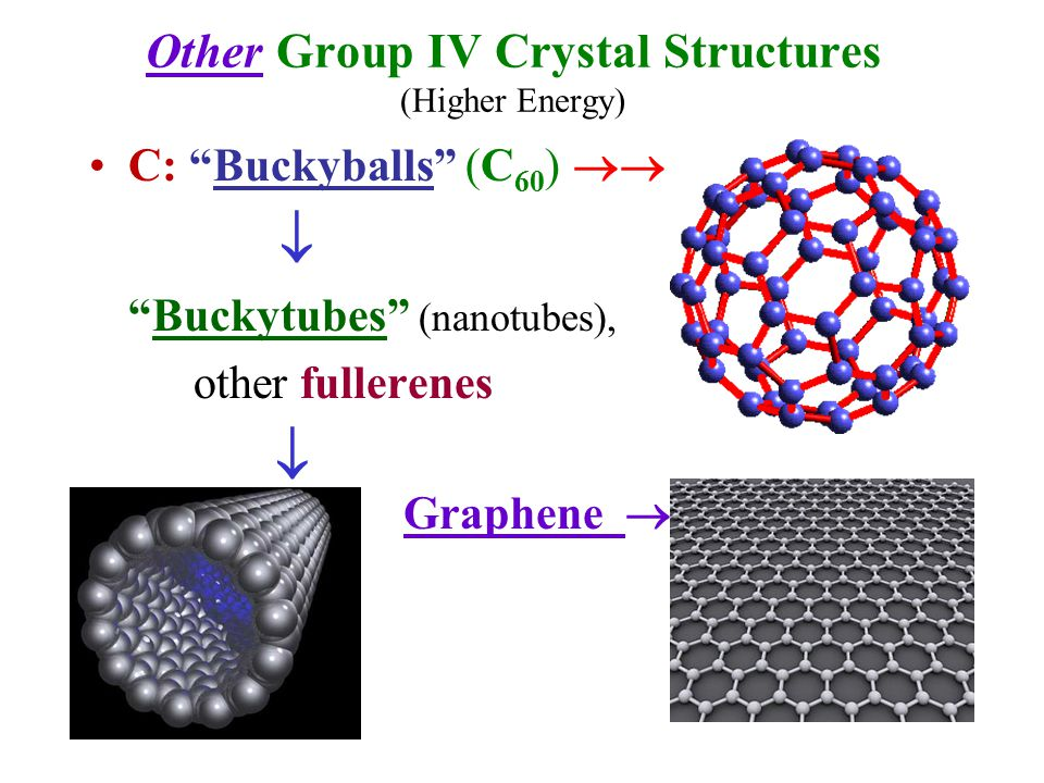 Other Group IV Crystal Structures (Higher Energy)