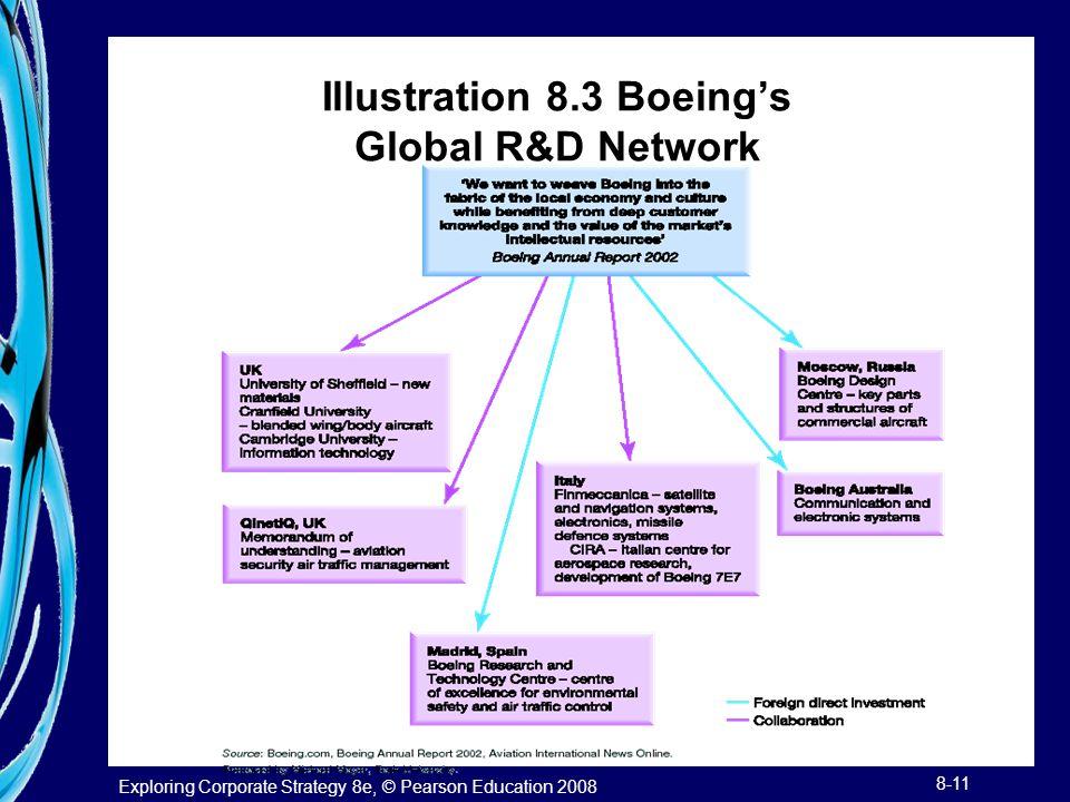 Illustration 8.3 Boeing's Global R&D Network