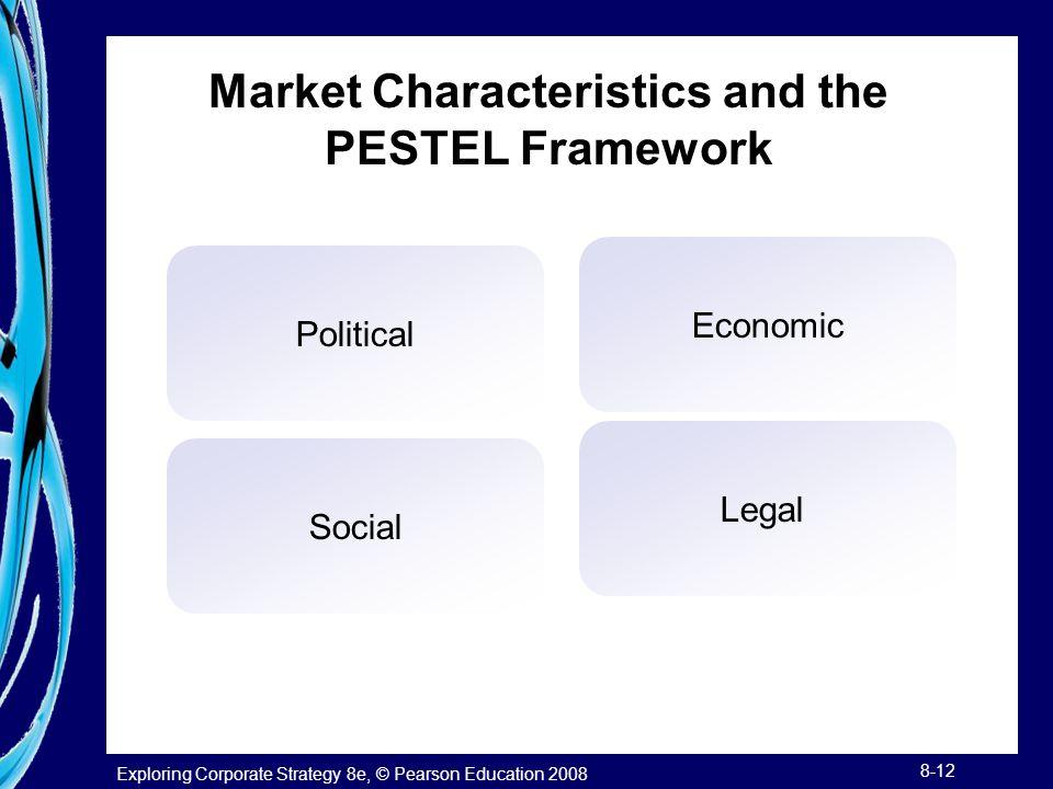 Market Characteristics and the PESTEL Framework