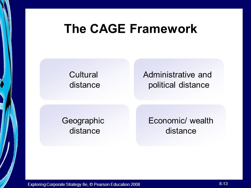 The CAGE Framework Cultural distance Administrative and