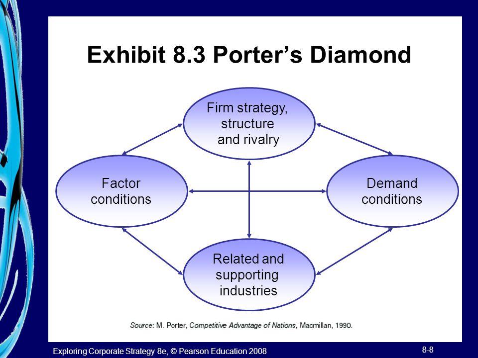 Exhibit 8.3 Porter's Diamond