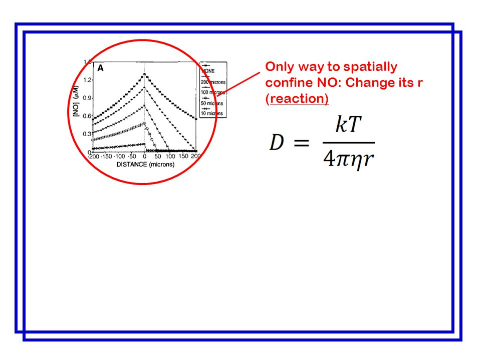 Only way to spatially confine NO: Change its r (reaction)