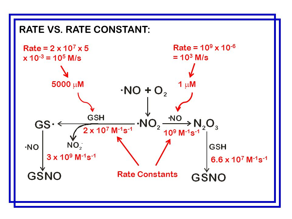 RATE VS. RATE CONSTANT: Rate = 2 x 107 x 5 x 10-3 = 105 M/s