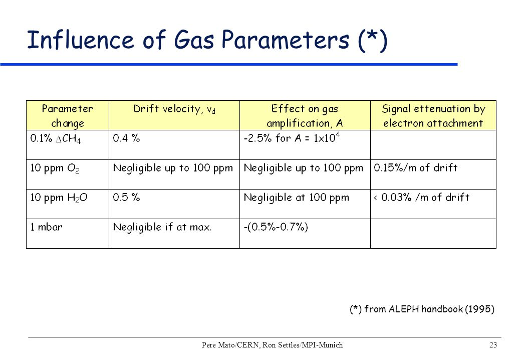 Influence of Gas Parameters (*)