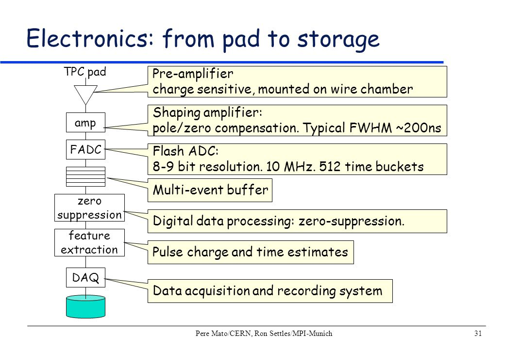 Electronics: from pad to storage