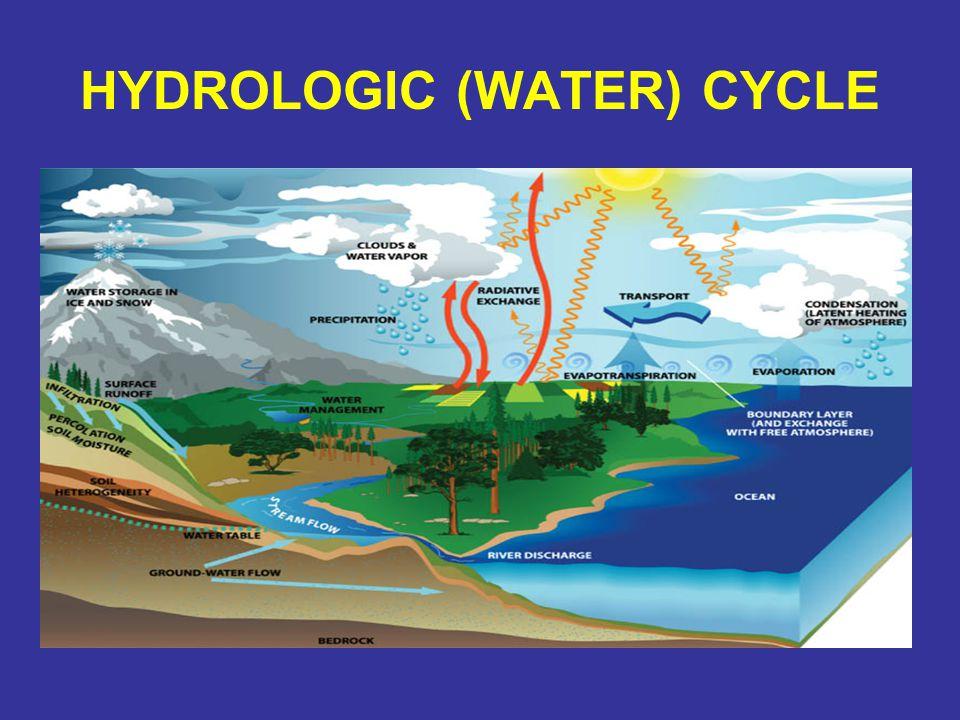 HYDROLOGIC (WATER) CYCLE