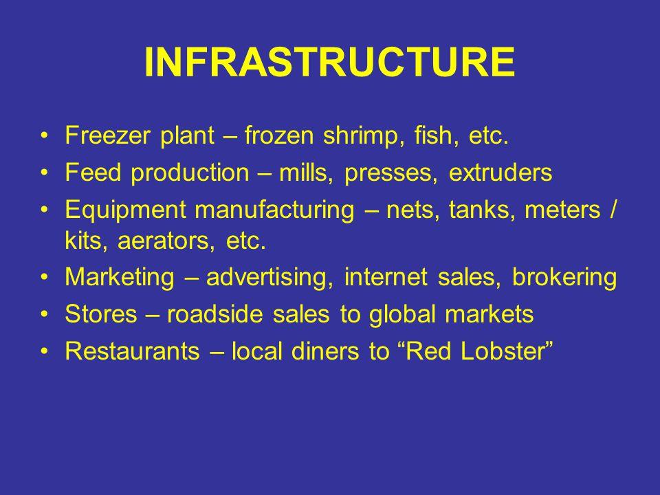 INFRASTRUCTURE Freezer plant – frozen shrimp, fish, etc.