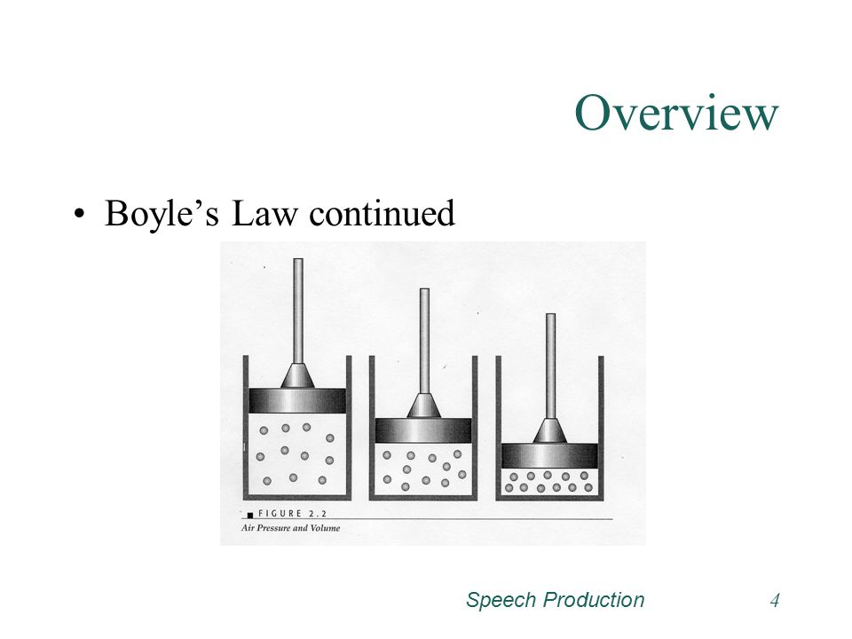 Overview Boyle's Law continued Speech Production