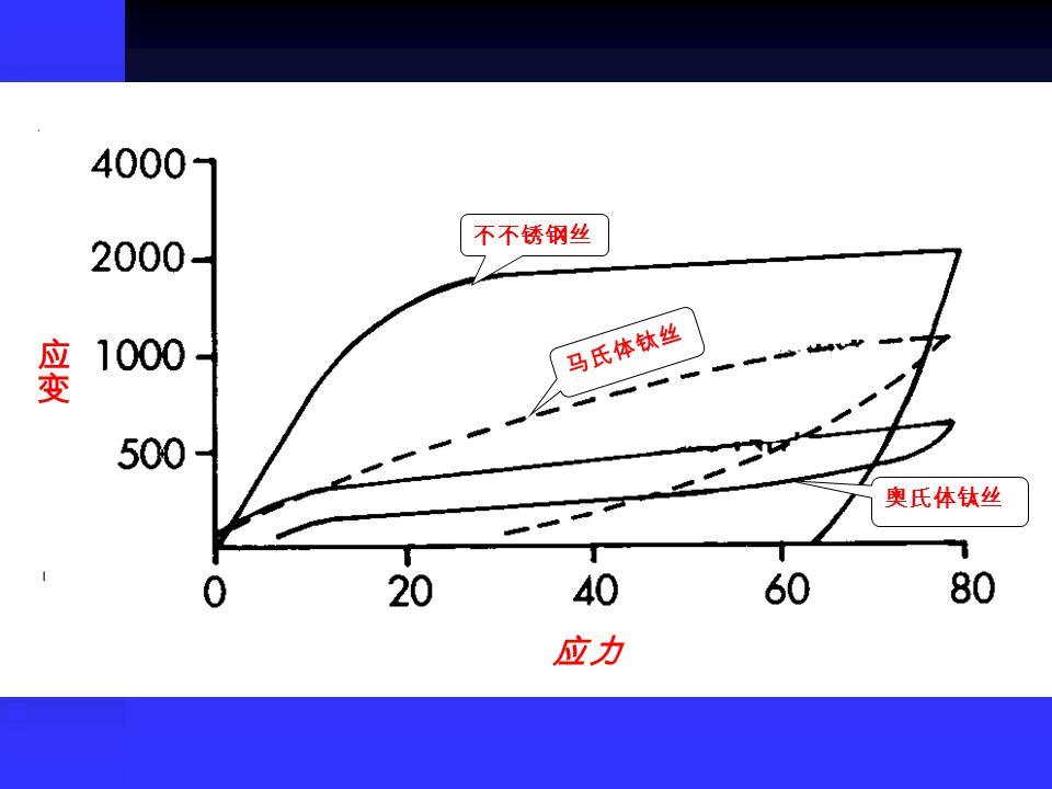 不不锈钢丝 马氏体钛丝 应变 奥氏体钛丝丝 应力