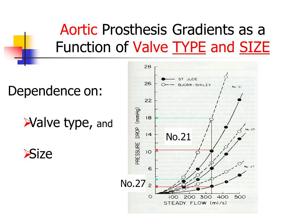 Aortic Prosthesis Gradients as a Function of Valve TYPE and SIZE