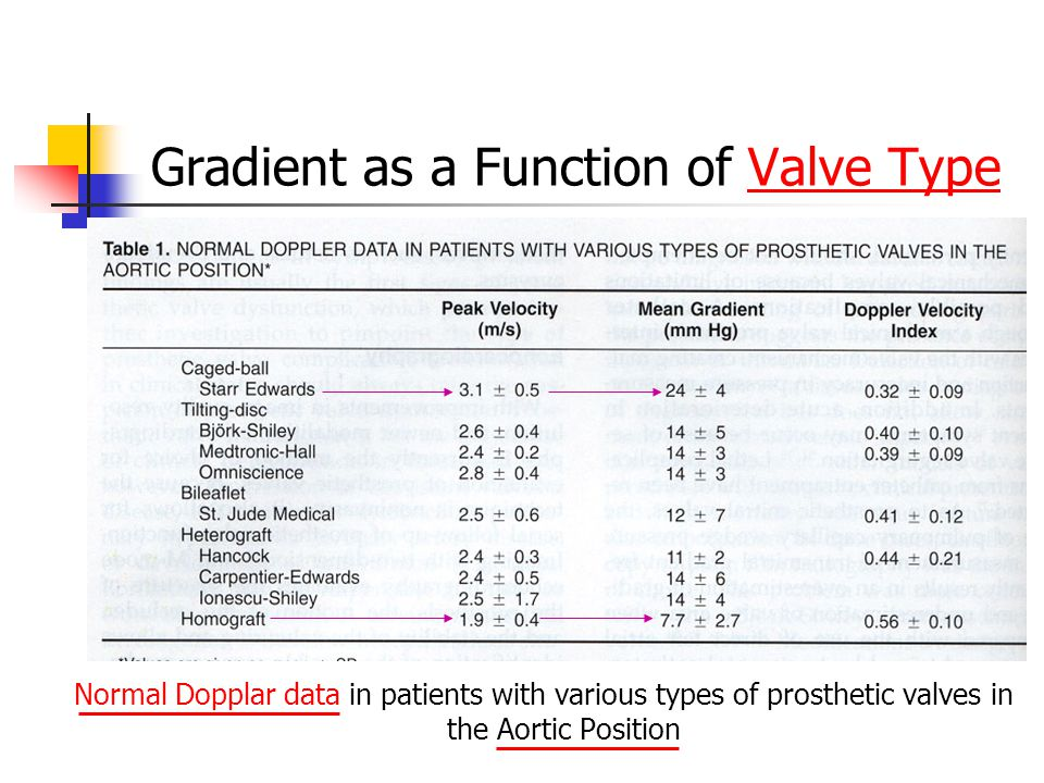 Gradient as a Function of Valve Type