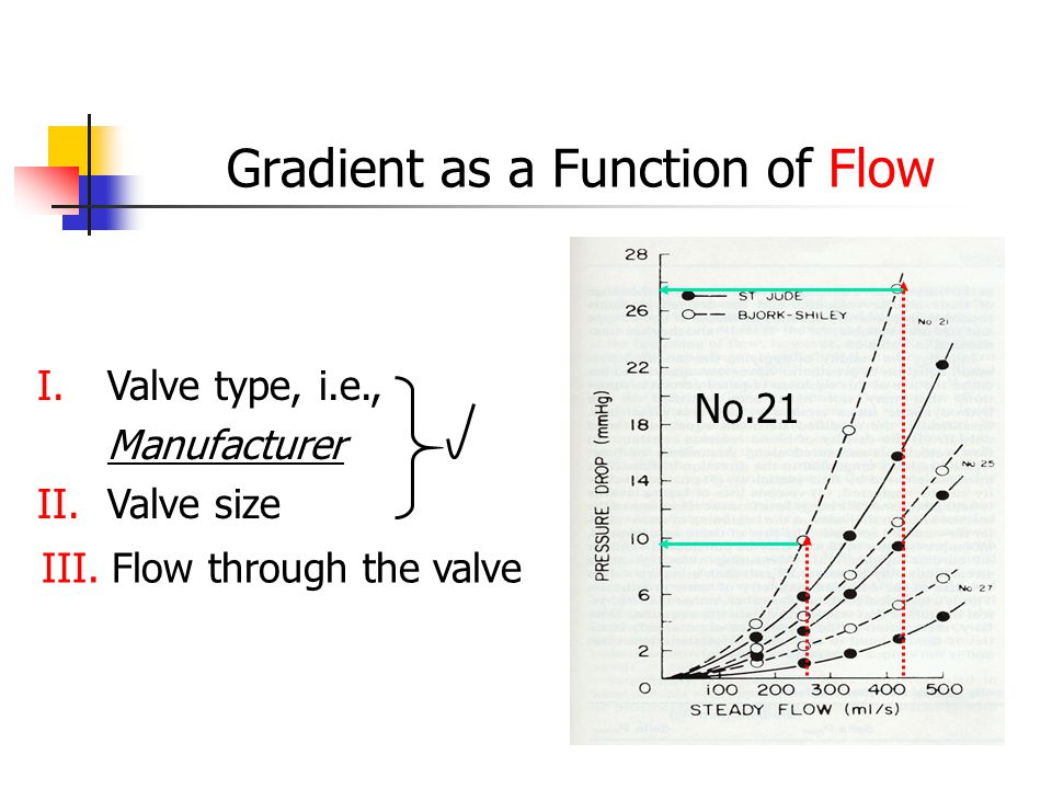 Gradient as a Function of Flow