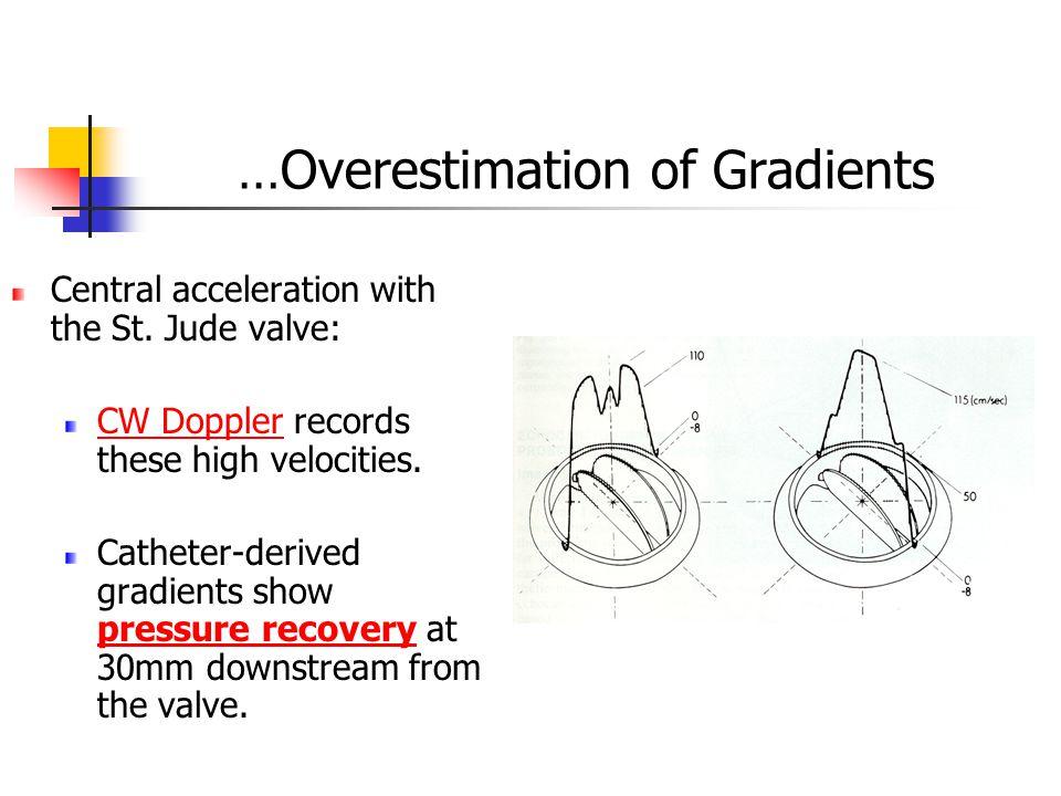 …Overestimation of Gradients