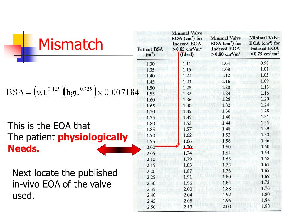 Mismatch This is the EOA that The patient physiologically Needs.