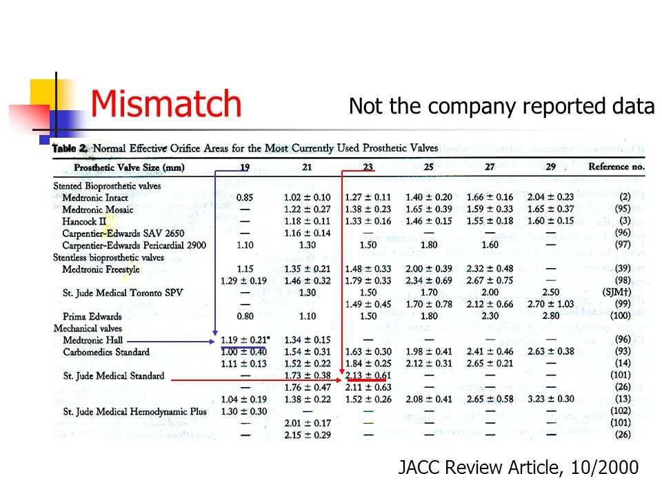 Mismatch Not the company reported data JACC Review Article, 10/2000
