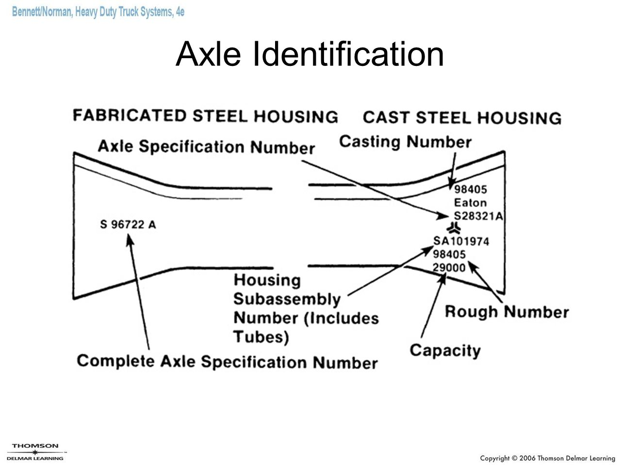 Axle Identification
