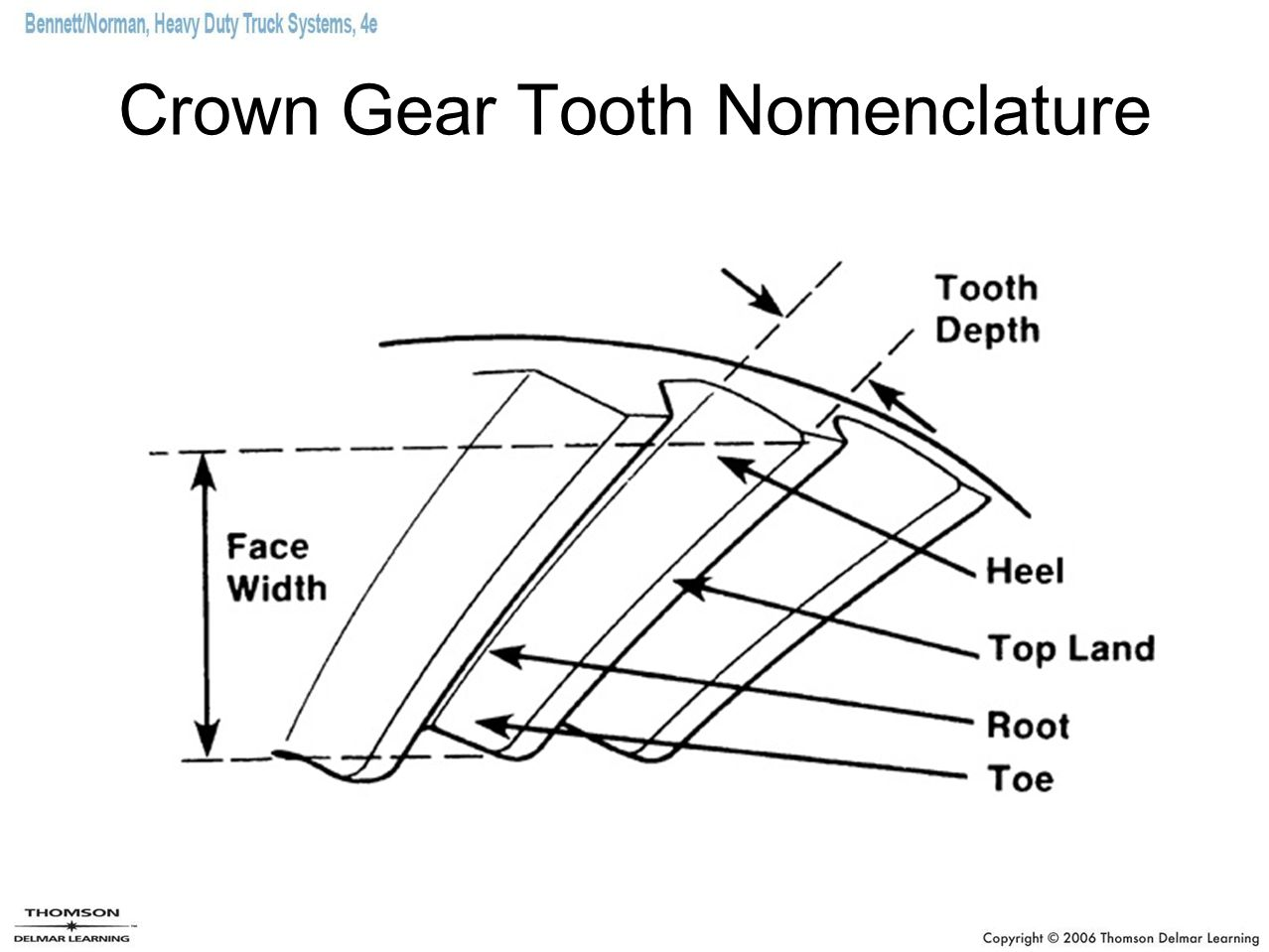Crown Gear Tooth Nomenclature