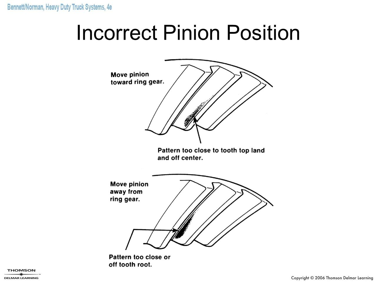 Incorrect Pinion Position
