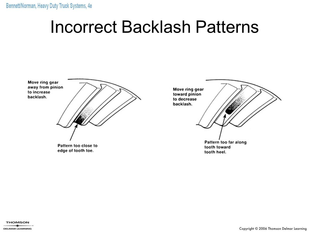 Incorrect Backlash Patterns
