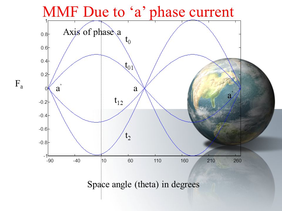 MMF Due to 'a' phase current