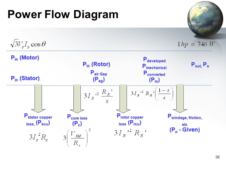 Power Flow Diagram Pin (Motor) Pin (Stator) Pcore loss (Pc)