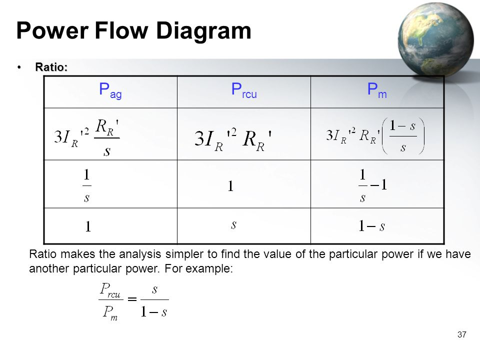 Power Flow Diagram Pag Prcu Pm
