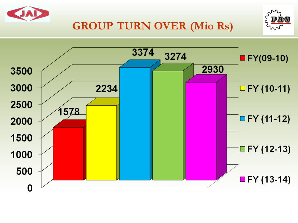 GROUP TURN OVER (Mio Rs)