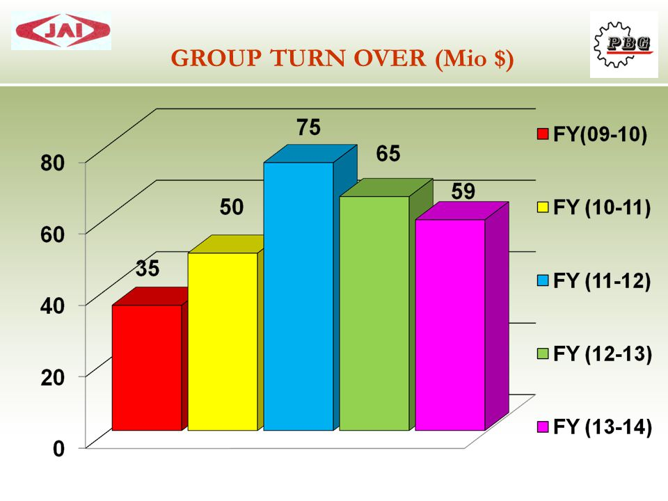 GROUP TURN OVER (Mio $)