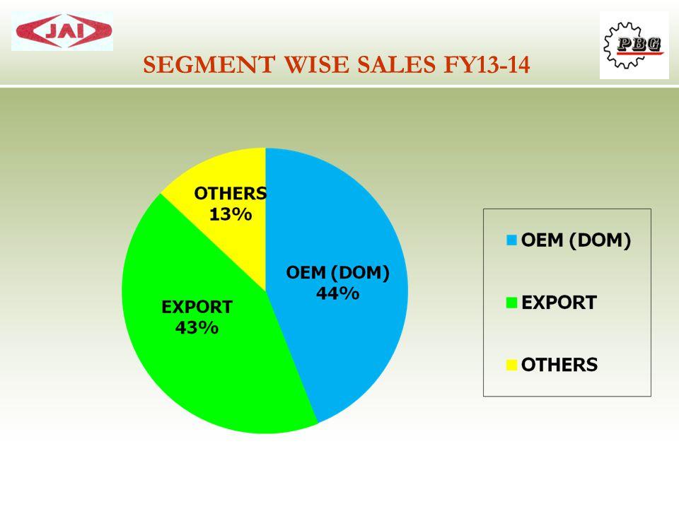 SEGMENT WISE SALES FY13-14