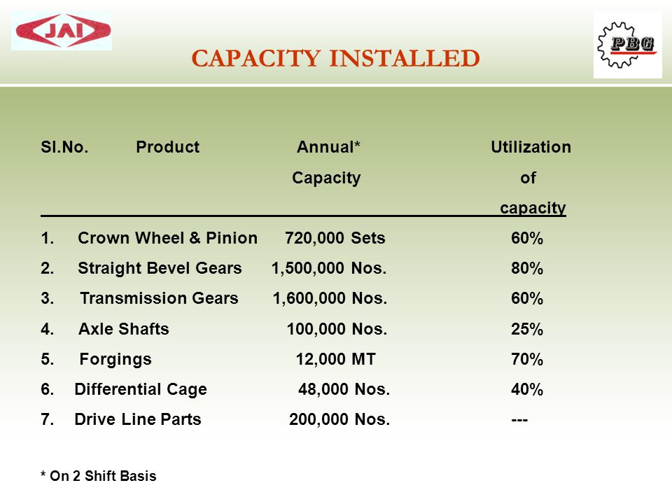 CAPACITY INSTALLED Sl.No. Product Annual* Utilization Capacity of