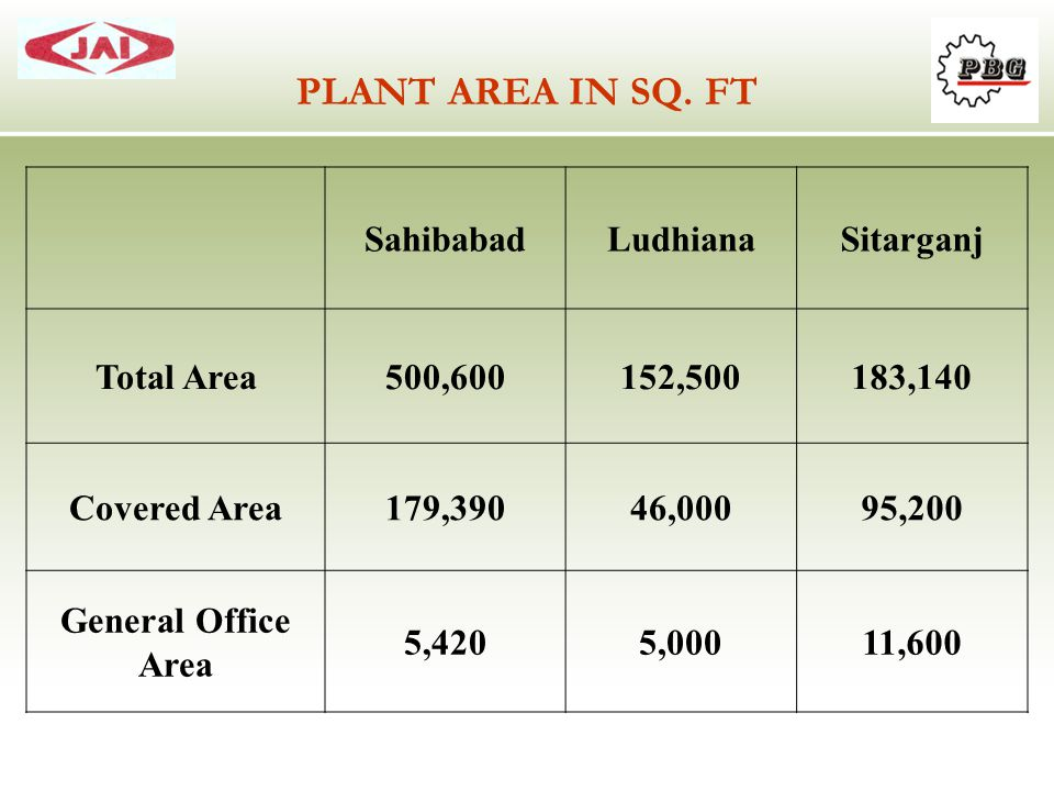 PLANT AREA IN SQ. FT Sahibabad Ludhiana Sitarganj Total Area 500,600