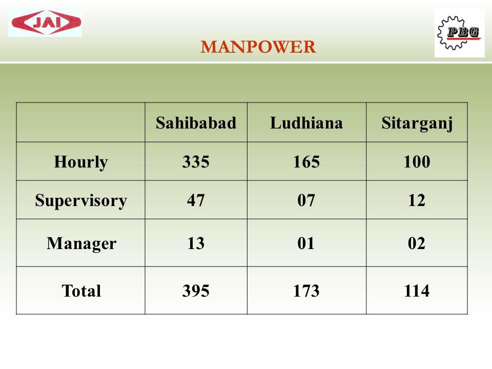 MANPOWER Sahibabad Ludhiana Sitarganj Hourly 335 165 100 Supervisory