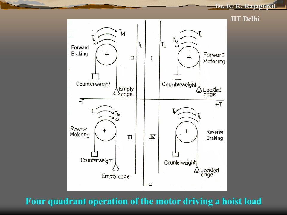 Four quadrant operation of the motor driving a hoist load